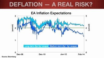 EUR Update_Feb2014_Deflation Blog.004