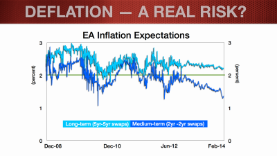 EUR Update_Feb2014_Deflation Blog.006