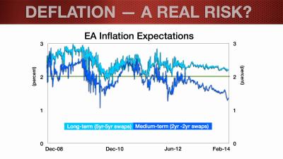 EUR Update_Feb2014_Deflation Blog.006
