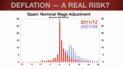 EUR Update_Feb2014_Deflation Blog.008