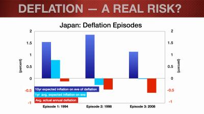 EUR Update_Feb2014_Deflation Blog.009