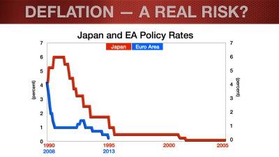 EUR Update_Feb2014_Deflation Blog.010