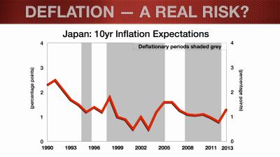 EUR Update_Feb2014_Deflation Blog.012