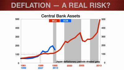 EUR Update_Feb2014_Deflation Blog.013