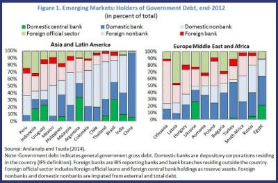 Figure 1. Holders of Govt Debt