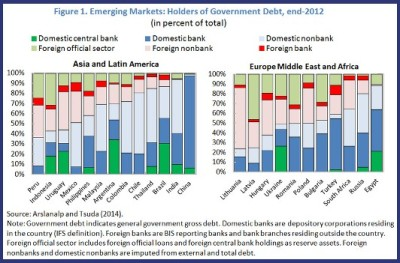 Figure 1. Holders of Govt Debt