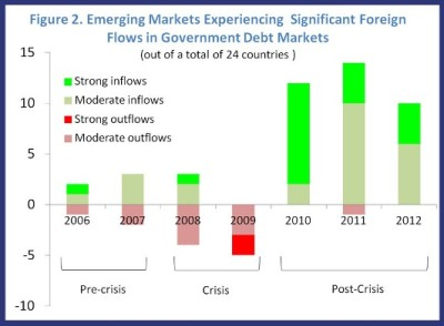 Figure 2. Significant Foreign flows in Govt Debt Markets