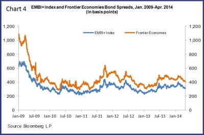 embi and index and frontier econ bond spreads