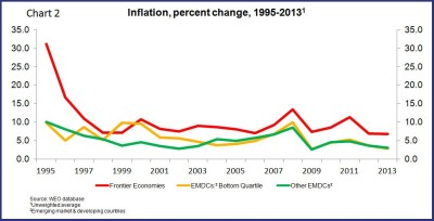inflation percent change