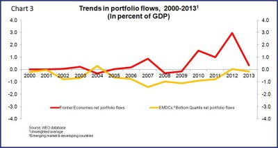 trends in portfolio flows