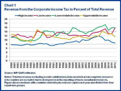 Chart 1.Revenue from Corporate Tax