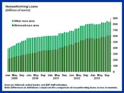 NPLs chart