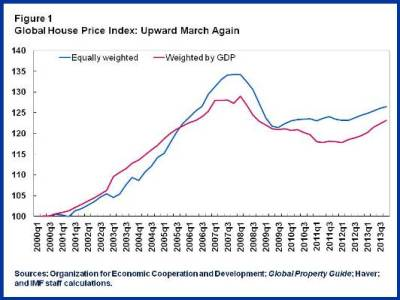 Real Estate Boom.Chart1
