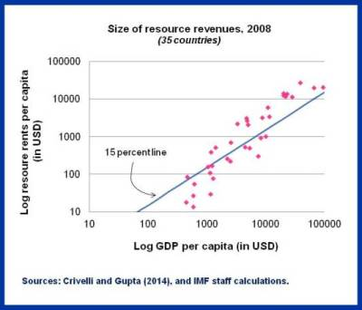 SDN on Resource Wealth.Chart1