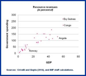SDN on Resource Wealth.Chart2