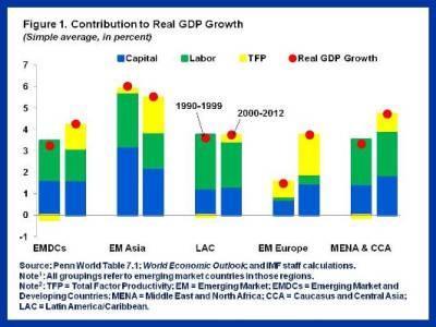 Slowdown in EMs.Figure 1-REV