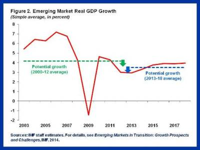 Slowdown in EMs.Figure 2