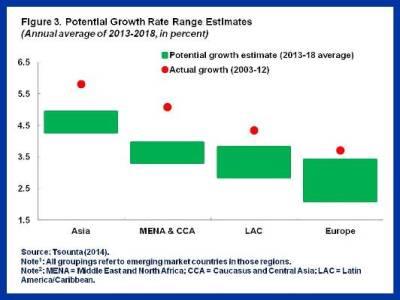 Slowdown in EMs.Figure 3-REV