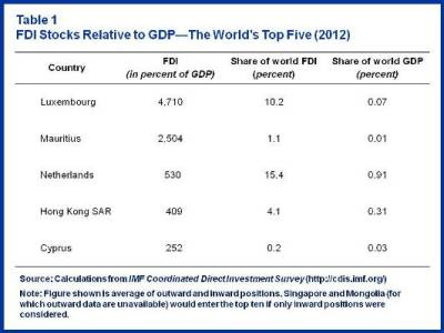 Table 1.FDI stocks relative to GDP