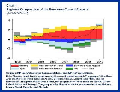 Euro Area Current Account.Chart1