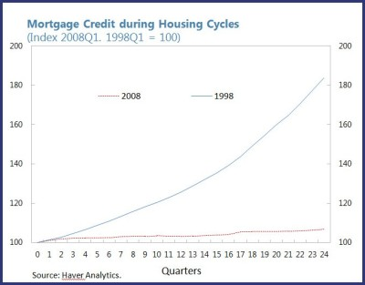Mortgage Credit during Housing Cycles