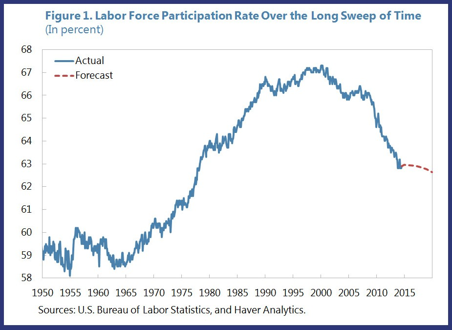 U.S. Labor Force: Where Have All the Workers Gone? | HuffPost