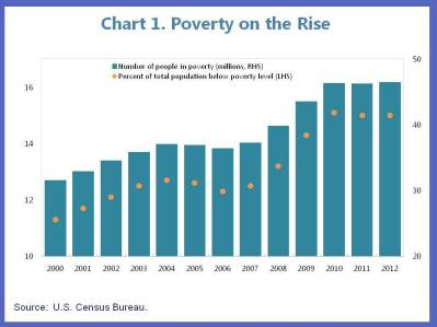 US Blog on Poverty 1