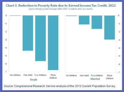 US Blog on Poverty 3