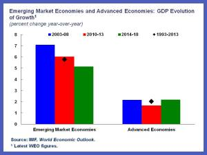 EMs chart 1