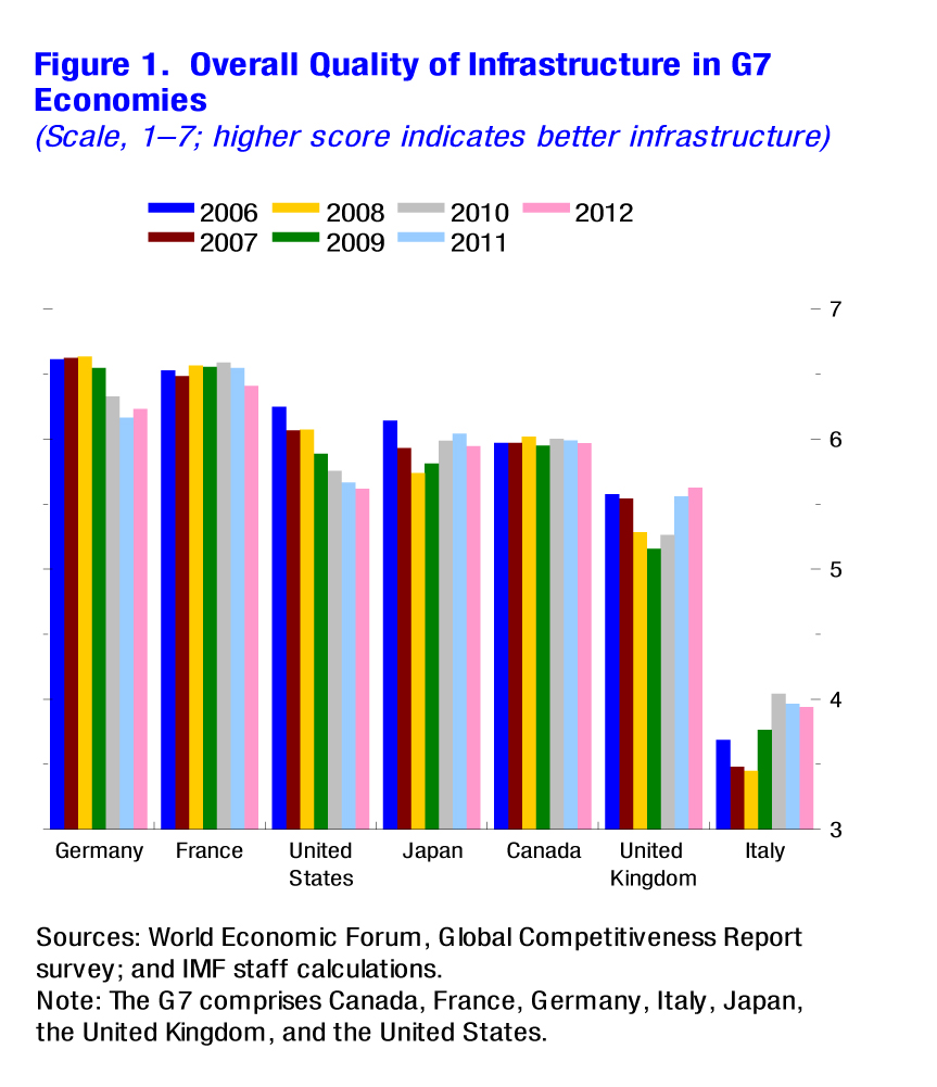 infrastructure finance in developing countries the