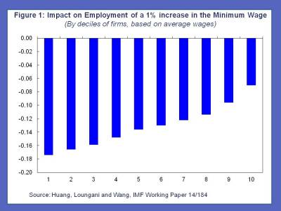 China's Minimum Wage 1