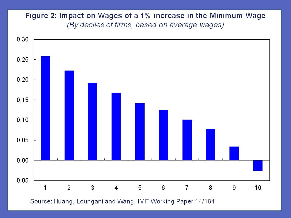 minimum wages and employment Minimum wages and employment in china since china promulgated new minimum wage regulations in 2004, the magnitude and frequency of changes in the minimum wage have been substantial, both over time and.