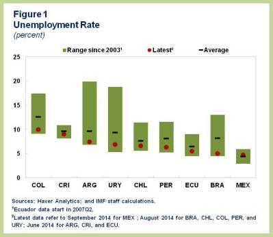 ENG.WHD REO Fall.Chart 1