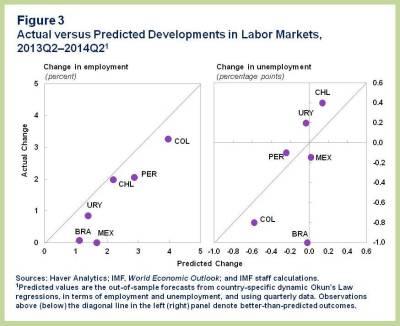 ENG.WHD REO Fall.Chart 3