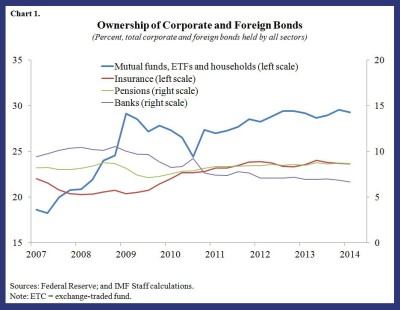 GFSR blog on liquidity & volatility 1
