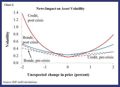 GFSR blog on liquidity & volatility 2