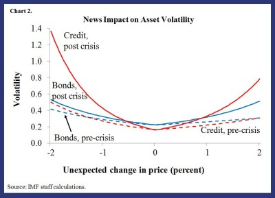 GFSR blog on liquidity & volatility 2