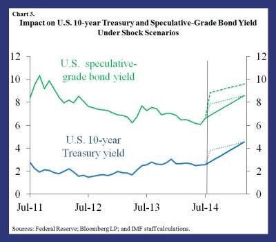 GFSR blog on liquidity & volatility 3