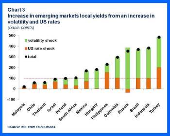GFSR Chap1-Dev&EMs.chart 3
