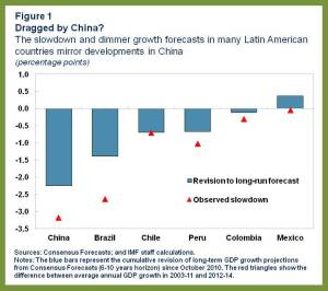 WHD REO.Latam and China.Charts 1
