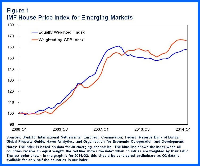 How To Manage House Price Booms World Economic Forum