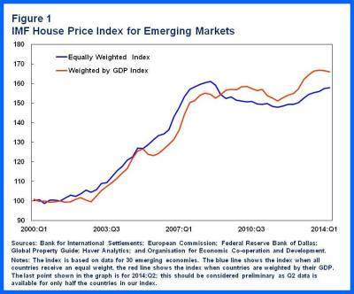 HousePriceBooms in EMs.chart 1