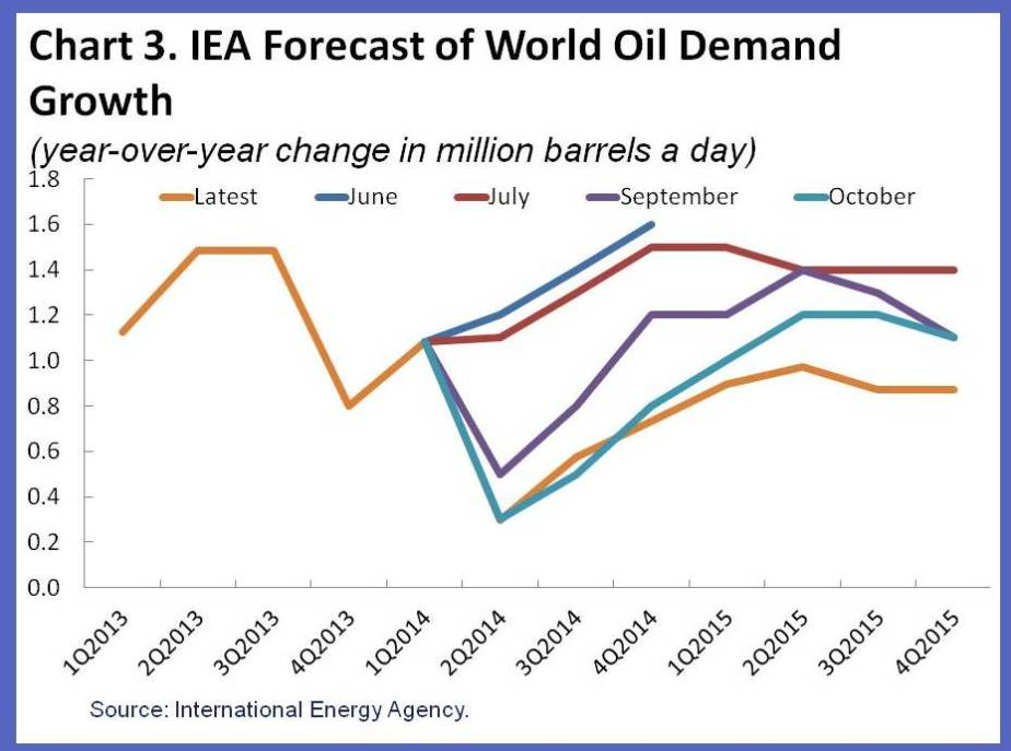 what influences the demand and supply of oil As described in our post last year, we use a model to distinguish demand and  supply shocks on oil prices based on correlations of oil price.