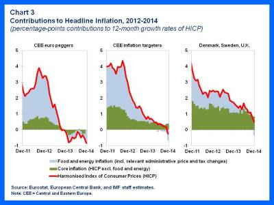 EUR.Disinflation chart 3