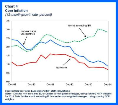 EUR.Disinflation chart 4
