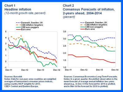 EUR.Disinflation charts 1-2