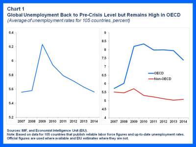 Global Unemployment 1