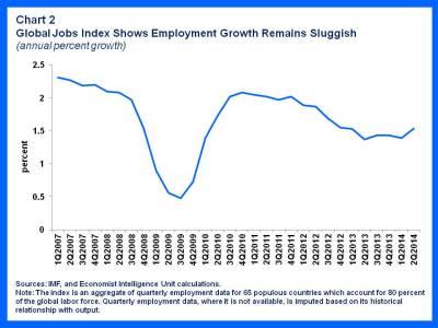 Global Unemployment 2