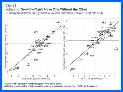 Global Unemployment 3
