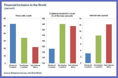 SPR blog on financial inclusion.chart